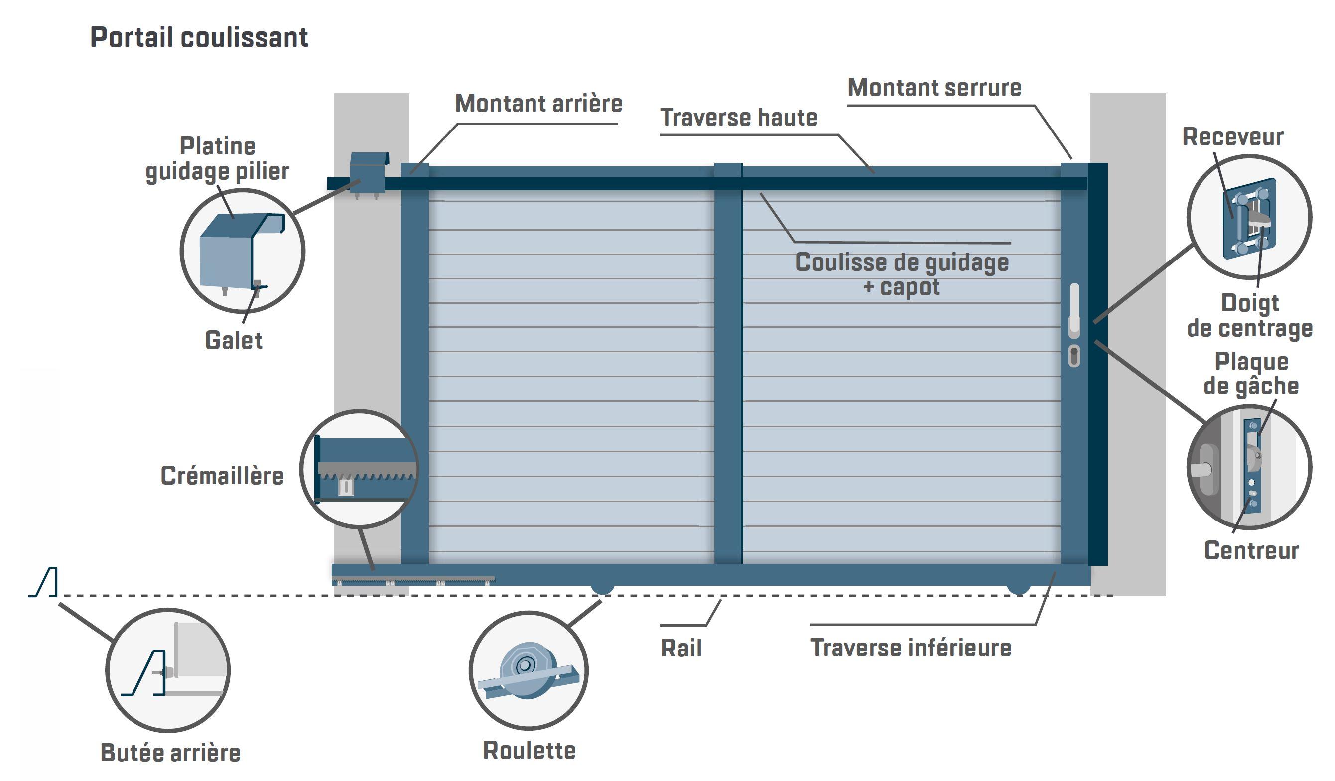 glossaire-portail-coulissant-aluminium