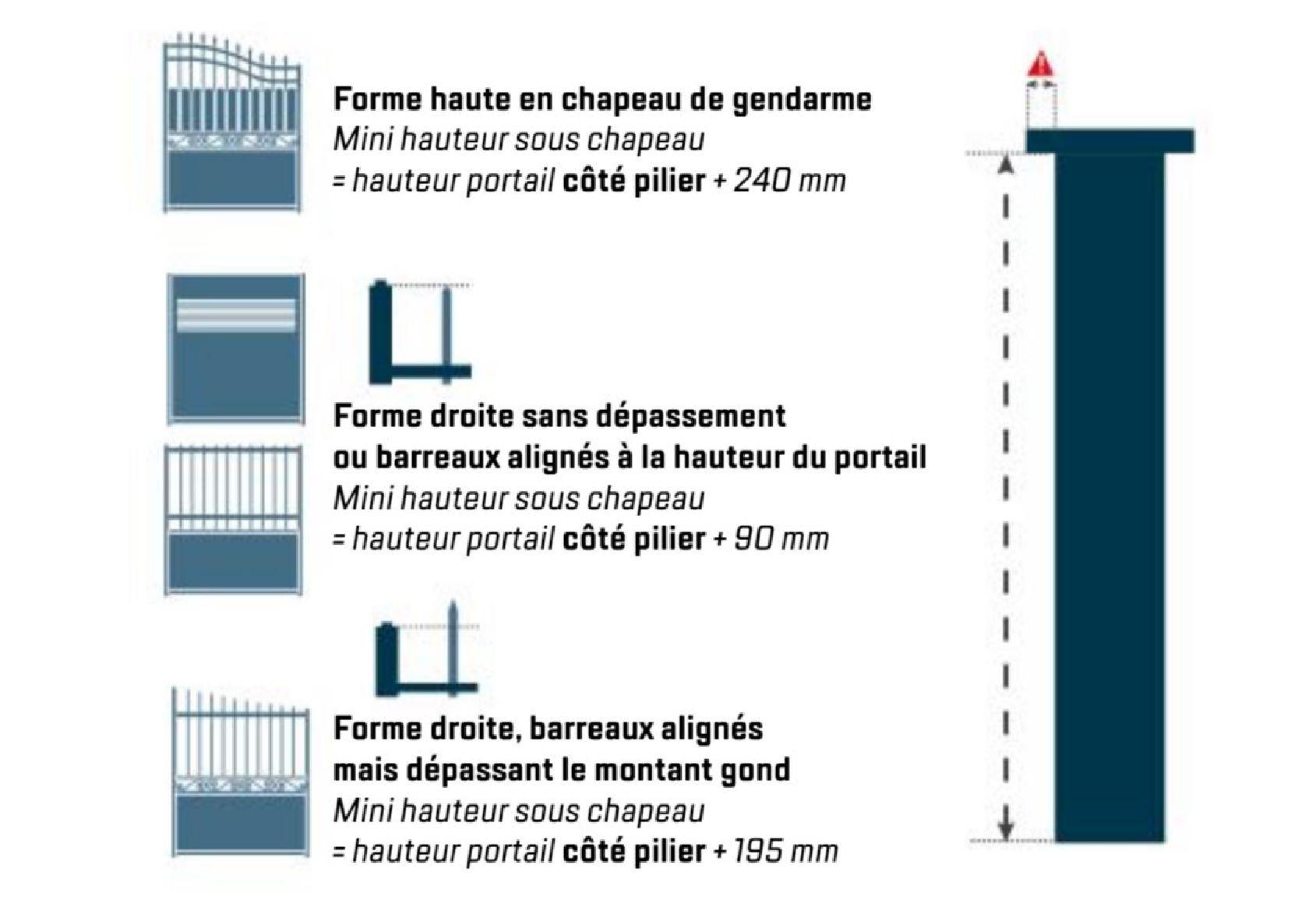 hauteur sous pilier pour portail acier