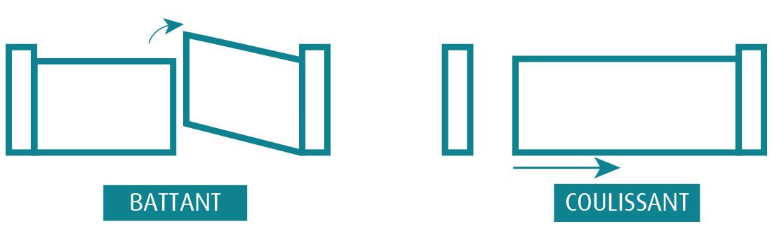 5 criteres pour bien choisir votre portail. Black Bedroom Furniture Sets. Home Design Ideas