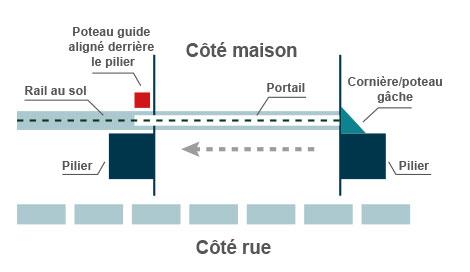 poteau-guide-aligne-derriere-pilier