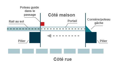 poteau-guide-passage