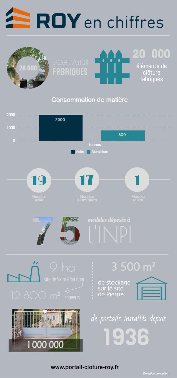 roy en chiffres en infographie